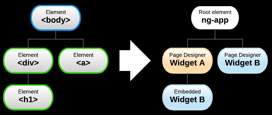 Service Portal fundamentals: AngularJS scopes – Dylan Lindgren